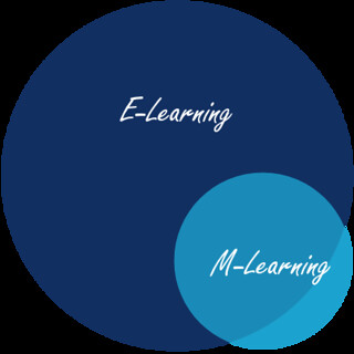 A venn diagram showing m-learning overlapping e-learning