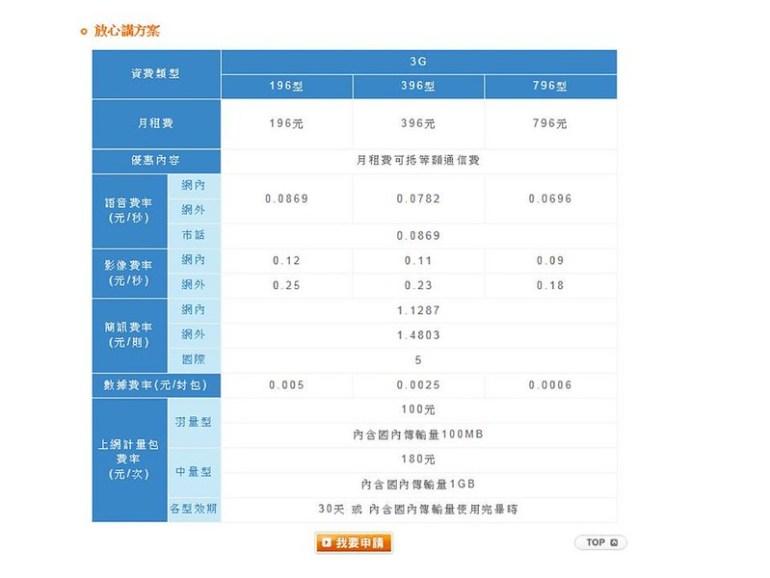 中華電信自10月16日起,於3G放心講資費方案新增「上網計量包」服務!客戶可依據個人需求選購100MB或1GB等不同傳輸量的上網方案,彈性計次購買傳輸量、輕鬆上網。