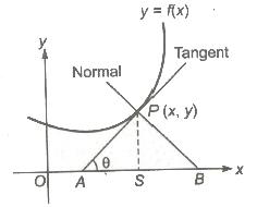 CBSE Class 12 Maths Notes : Application of Derivatives