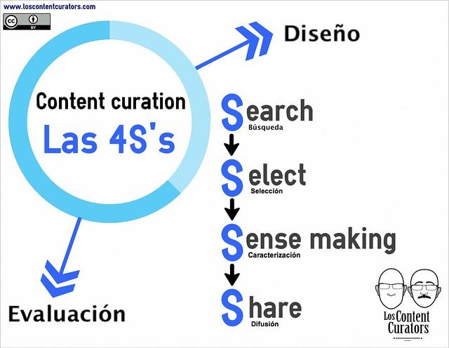 infografia 4S's de la content curation by jguallar