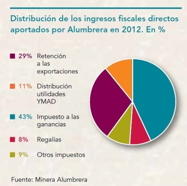 Distribución de los ingresos fiscales directos
