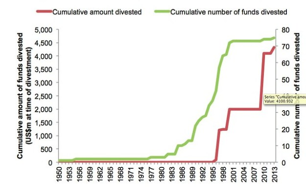 Cumulative amount and number of funds divested