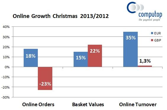 UK-Christmas-Graph-2013-Computop