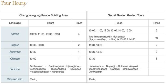 CHANGDEOKGUNG PALACE Tour Hours