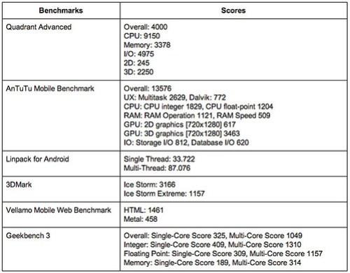 ผลการวัดประสิทธิภาพของ i-mobile IQ9.1