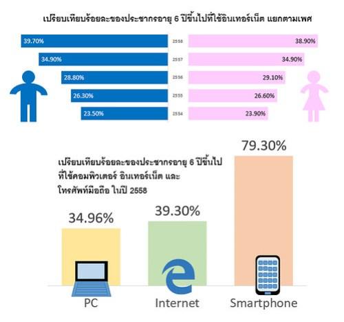 ตัวอย่าง Infographic สร้างด้วย PowerPoint 2016 แบบง่ายๆ