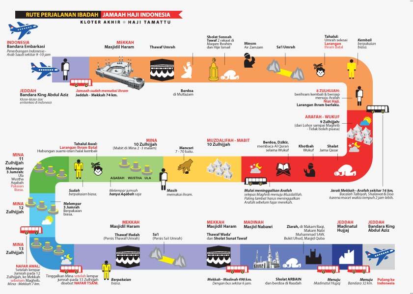 Infografis yang Menarik