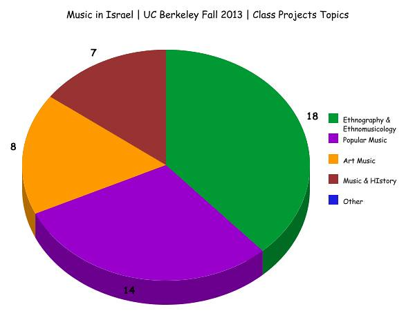 Music in Israel | Fall 2013 | Student Project Topics