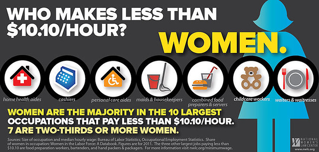 Women Gain Low-Income Jobs
