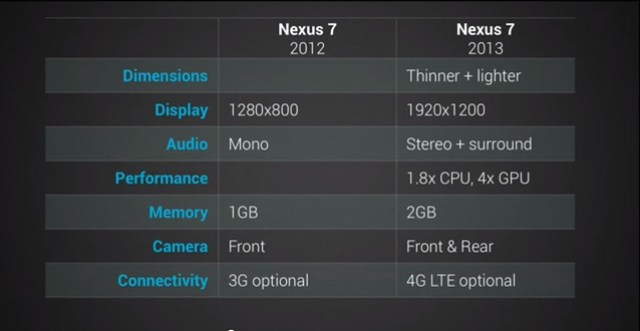 the-new-nexus-7-specs