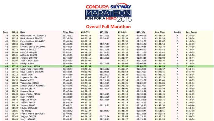 Condura Marathon 2015 Results - robertjohnwatson.com