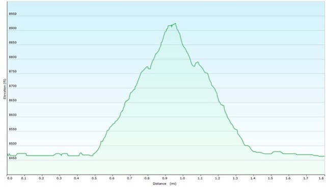 Overlook Trail Elevation Map