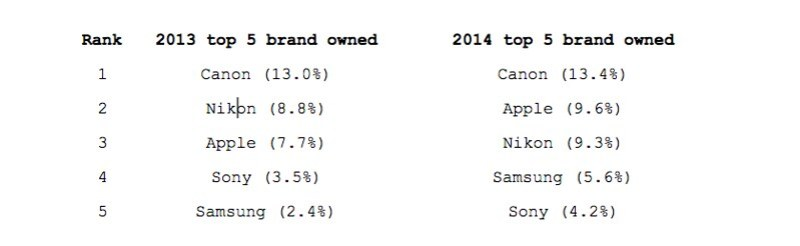 Top 5 brands on Flickr, 2013-14