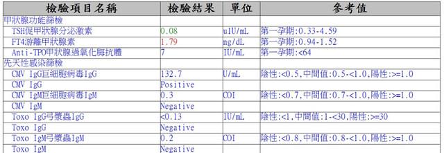 [孕] 自費產檢-巨細胞病毒呈現陽性反應? 什麼是 CMV IgM,急性期與恢復期兩支血清(間隔1-4週)測到IgG抗體上升兩倍以上;或者急性期陰性,升_中文百科全書