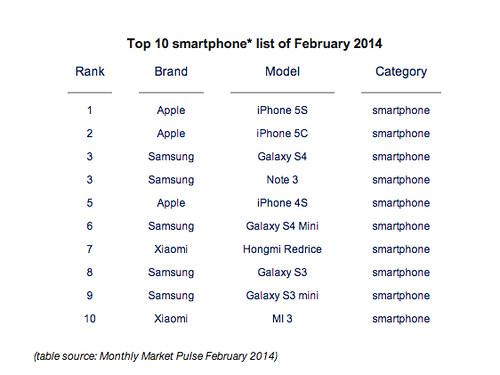 Los 10 Smartphone mas vendidos del mundo