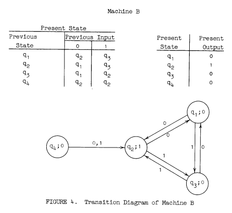 state transition diagram example library management system antique reel important programming concepts even on embedded systems part v oh hell this article just had to be about machines didn t it those damned little circles and arrows q s