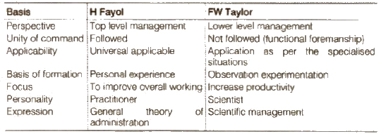 Class 12 Business Studies Chapter 2-Principles of Management