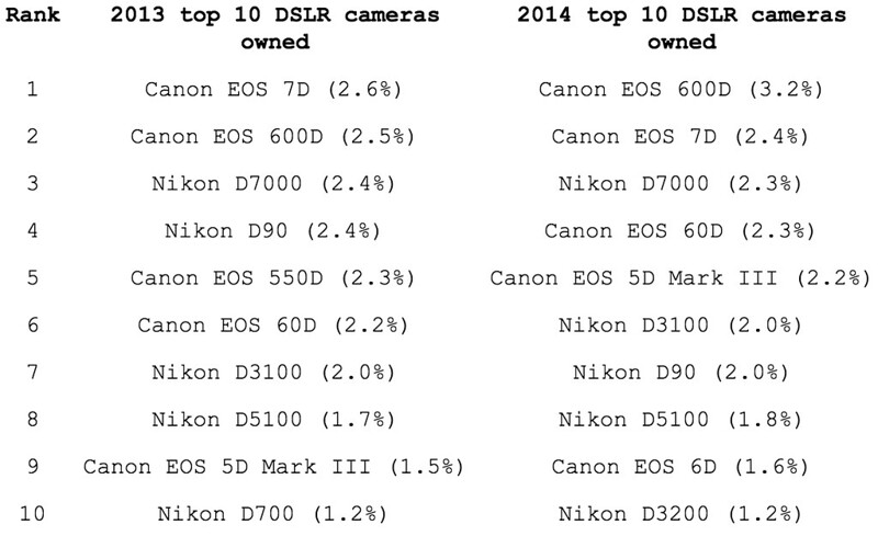 Top DSLRs on Flickr, 2013-2014