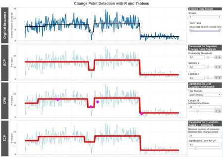 Dashboard for comparing different algorithms for change point detection on artificial data