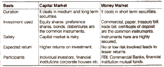 CBSE Class 12 Chapter 10 - Financial Market