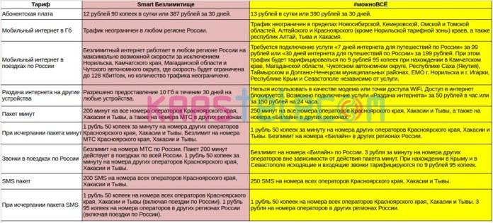Сравнение тарифов Smart Безлимитище от МТС и #можноВСЕ от Билайн