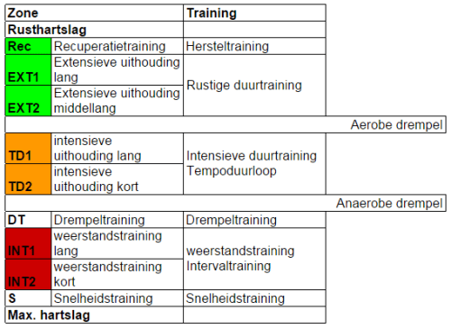 trainingssoorten