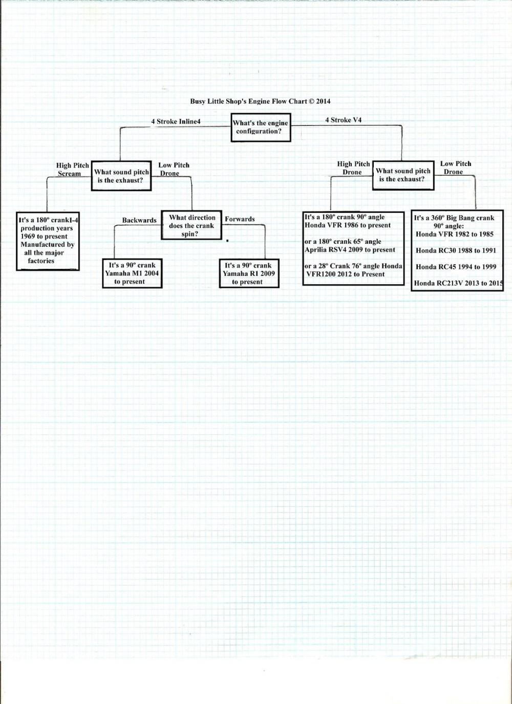 medium resolution of engine flow diagram