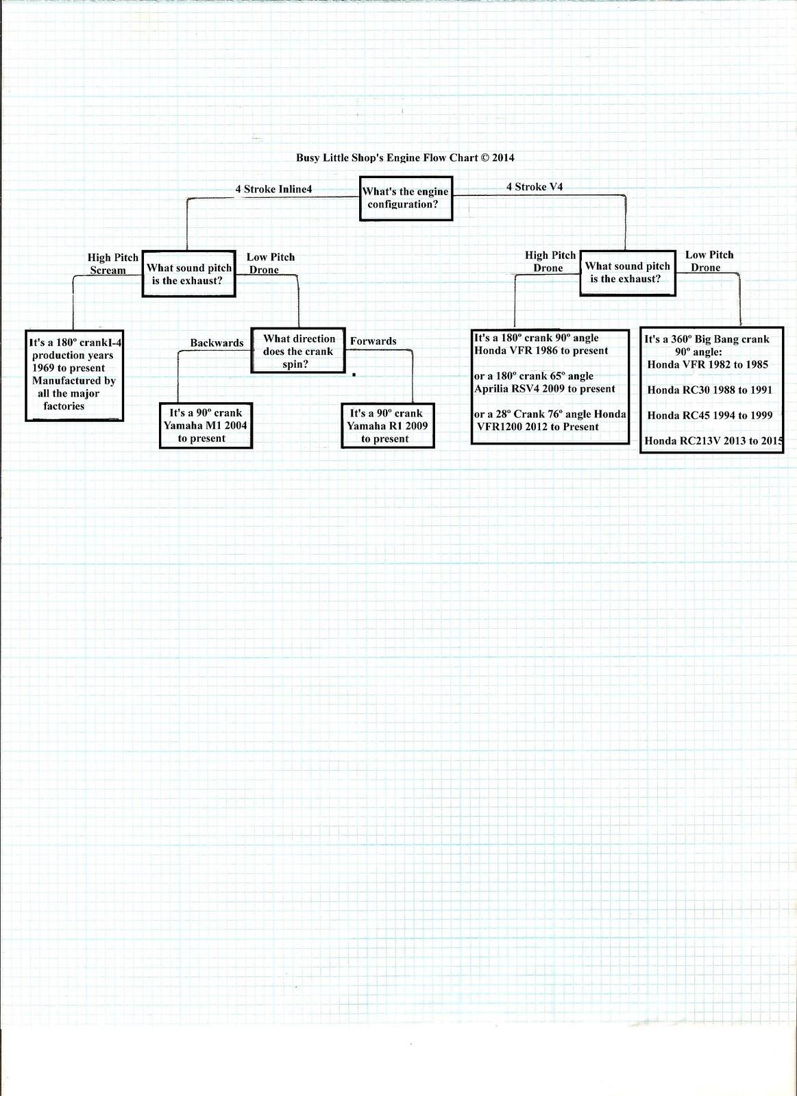 hight resolution of engine flow diagram