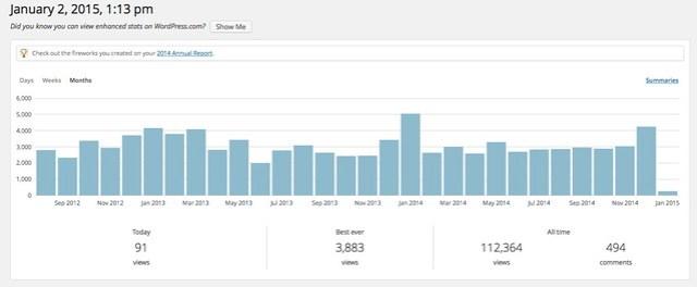 Beer Blog 2014 Stats