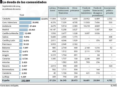 14l15 EPaís Deuda CCAA Regional