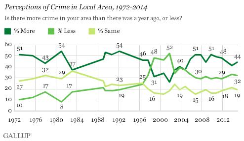 perception of local crime