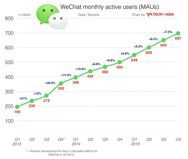 WeChat-still-unstoppable-grows-to-697m-active-users
