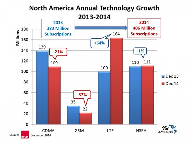 EEUU por Tecnologia