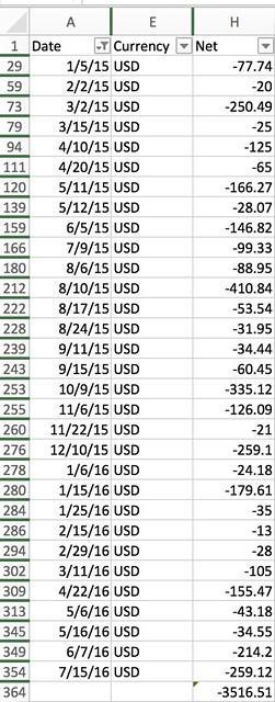 Bruery Hoarders Spending (2015-2016)