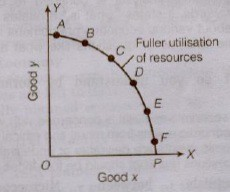 NCERT Solutions for Class 12th Microeconomics : Chapter 1