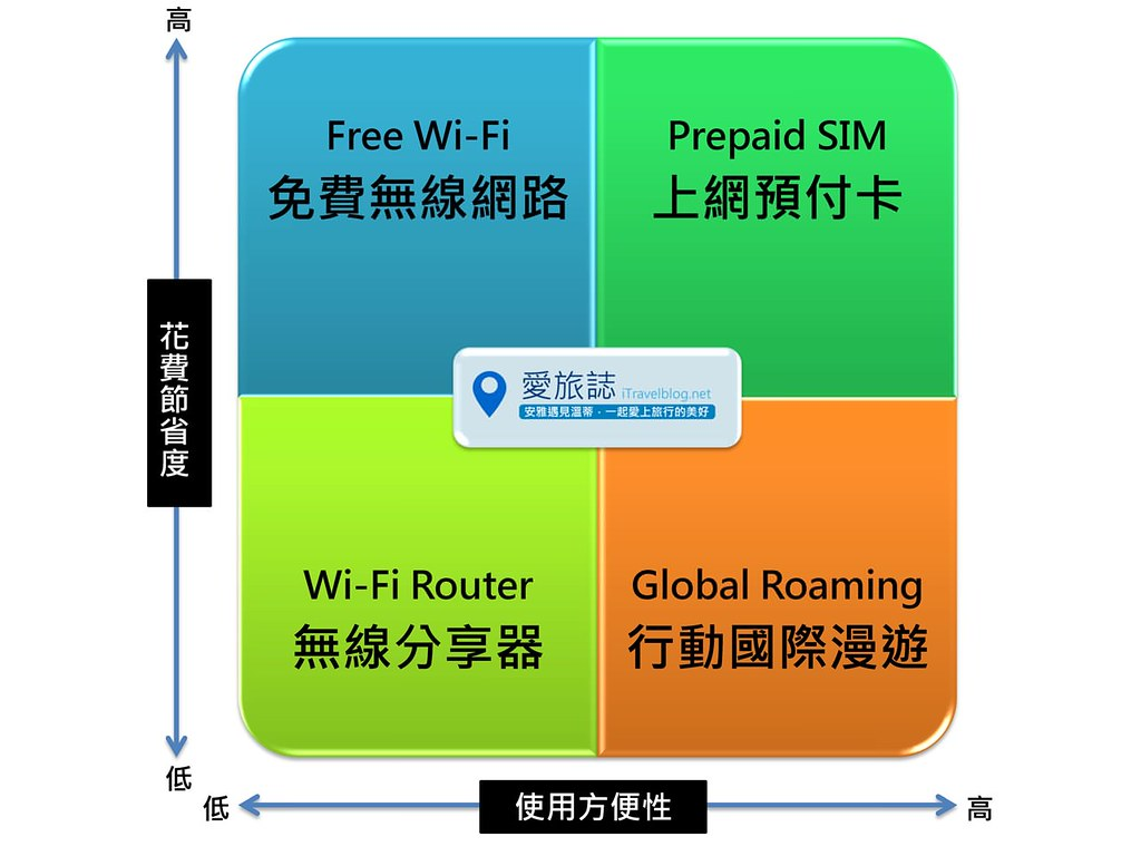 泰国无线上网方案比较
