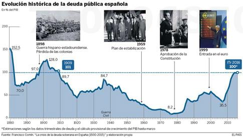16e19 Deuda supera 100 % PIB