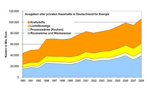 Abb Anstieg der Energiekosten in D; Infos zu #holzvonhier-Energie