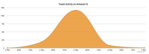 #clearair analytics2