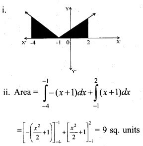 Plus Two Maths Chapter Wise Questions and Answers Chapter 8 Application of Integrals 20