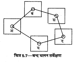 UP Board Solutions for Class 12 Geography Practical Work Chapter 5 Surveying Q.1.8