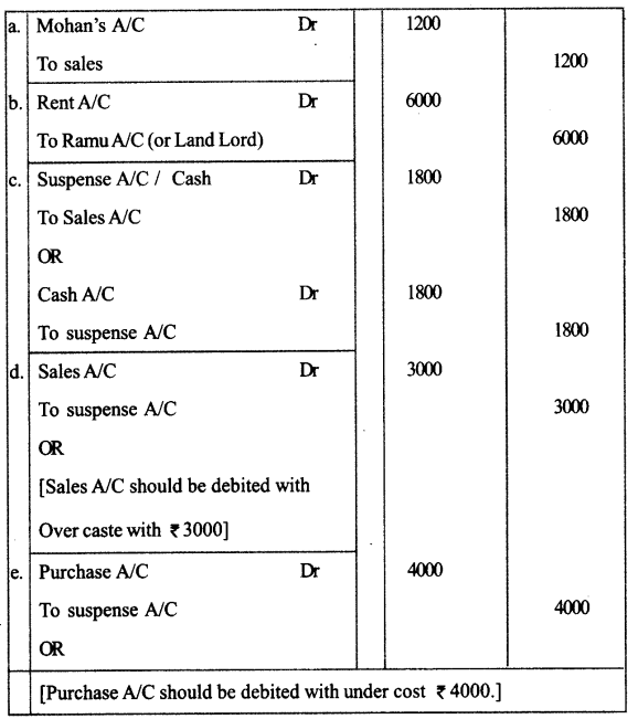 Plus One Accountancy Improvement Question Papers 2018 50