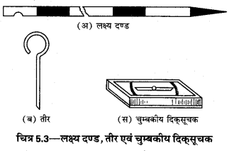 UP Board Solutions for Class 12 Geography Practical Work Chapter 5 Surveying Q.1.3