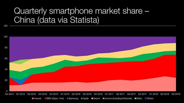 180120 - China smartphone market