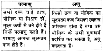 RBSE Solutions for Class 9 Science Chapter 2 पदार्थ की संरचना एवं अणु 10