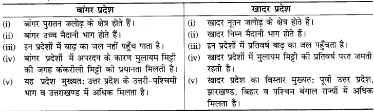 RBSE Solutions for Class 9 Social Science Chapter 12 भारत का भौतिक स्वरूप 7