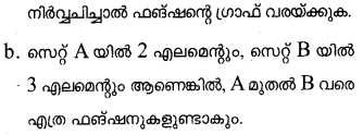Plus One Maths Model Question Papers Paper 1Q18.1