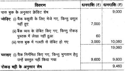 UP Board Solutions for Class 10 Commerce Chapter 3 8