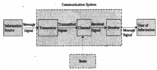 Plus Two Physics Notes Chapter 15 Communication Systems 1