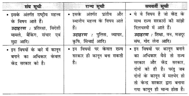 CBSE Sample Papers for Class 10 Social Science in Hindi Medium Paper 1 S22